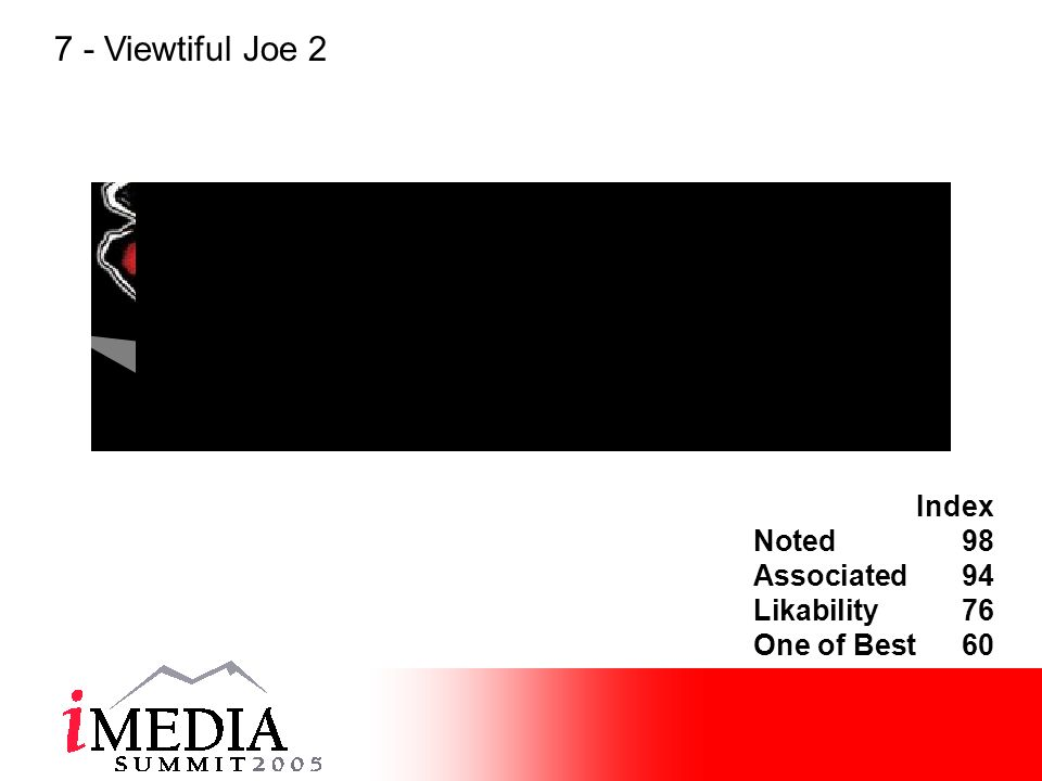 Index Noted98 Associated94 Likability76 One of Best60 7 - Viewtiful Joe 2