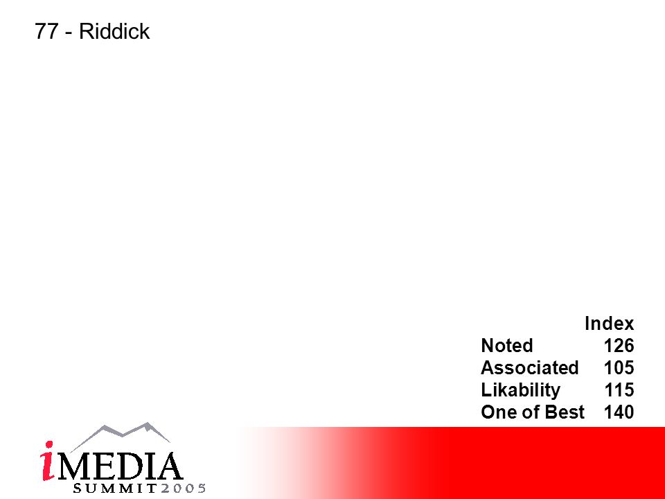 Index Noted126 Associated105 Likability115 One of Best140 77 - Riddick