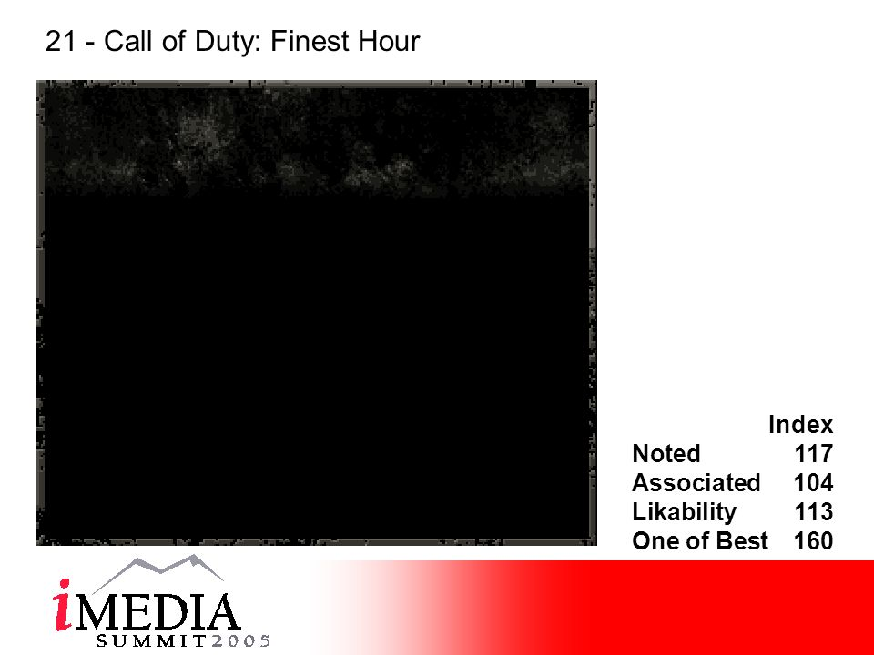 Index Noted117 Associated104 Likability113 One of Best160 21 - Call of Duty: Finest Hour