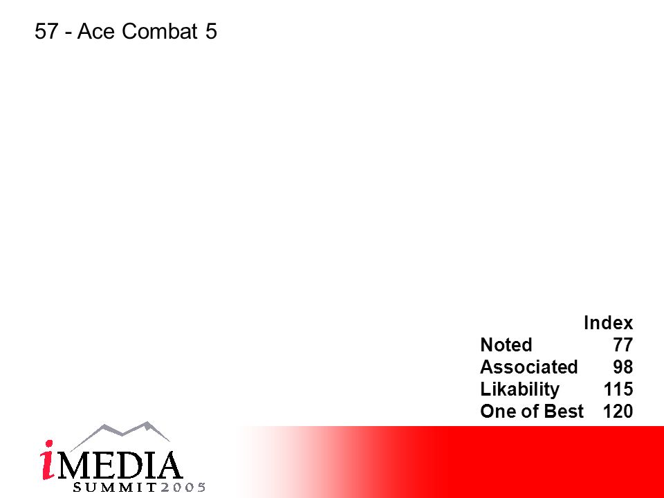 Index Noted77 Associated98 Likability115 One of Best120 57 - Ace Combat 5