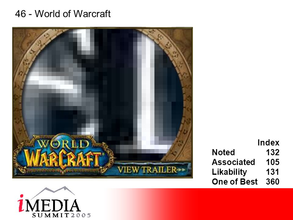 Index Noted132 Associated105 Likability131 One of Best360 46 - World of Warcraft