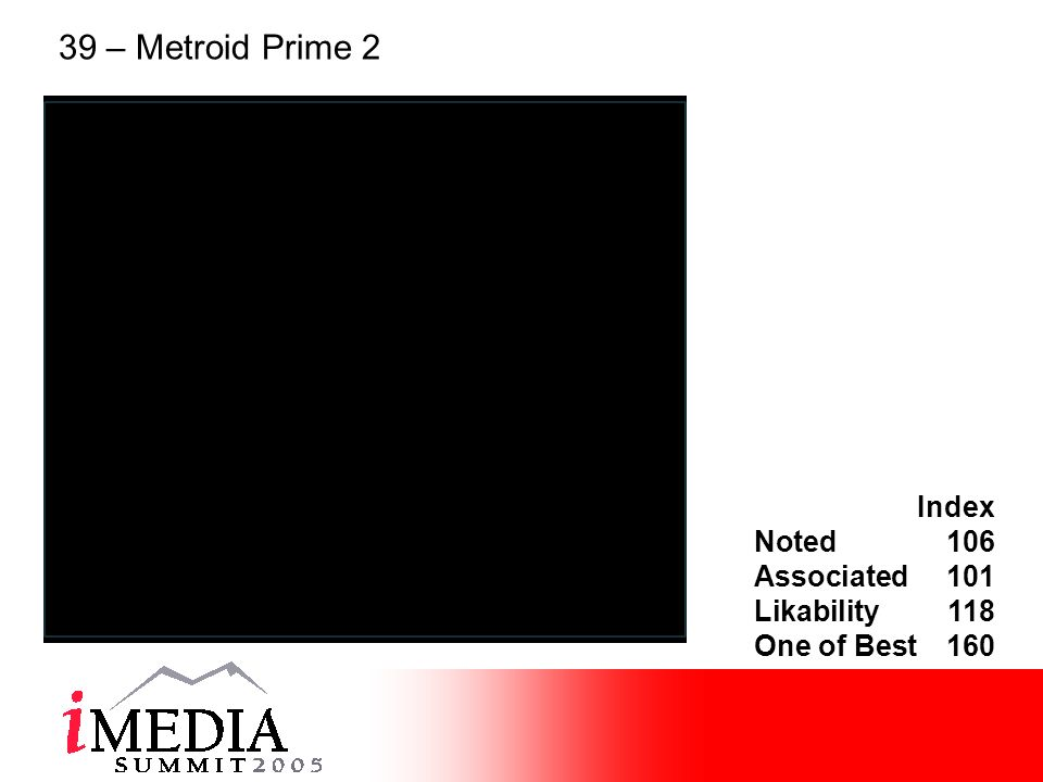 Index Noted106 Associated101 Likability118 One of Best160 39 – Metroid Prime 2