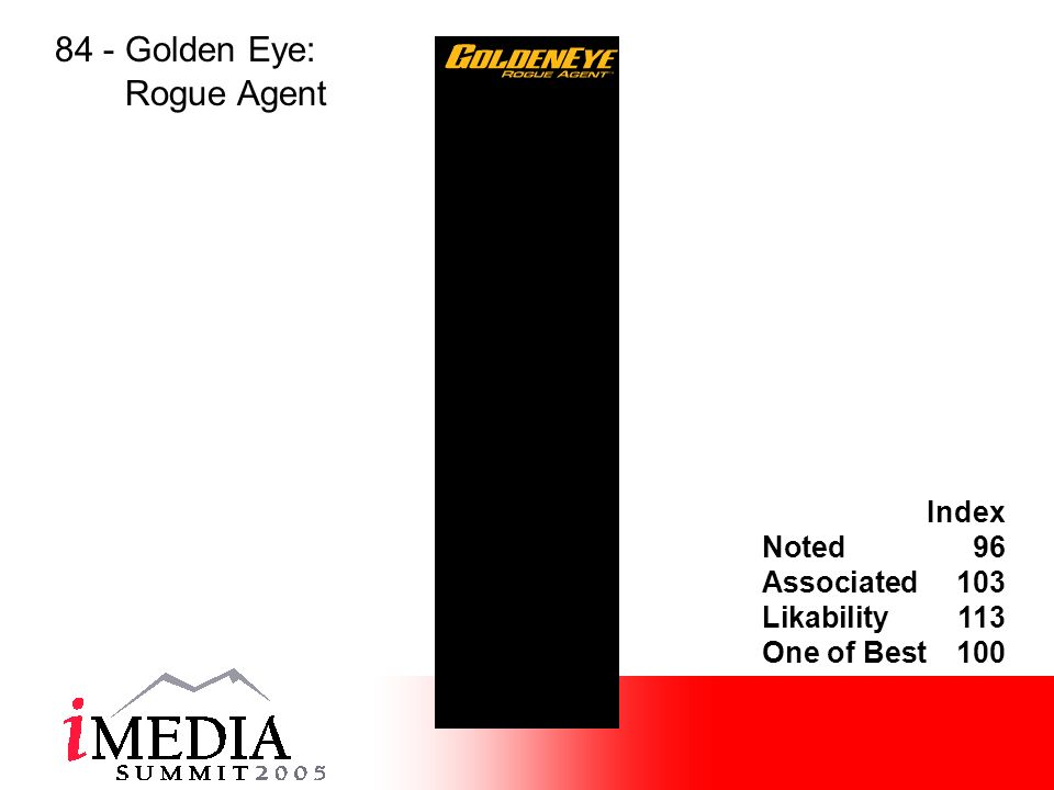 Index Noted96 Associated103 Likability113 One of Best100 84 - Golden Eye: Rogue Agent