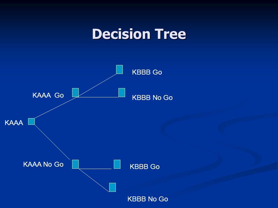 Decision Tree KAAA KAAA Go KBBB Go KBBB No Go KAAA No Go KBBB Go KBBB No Go