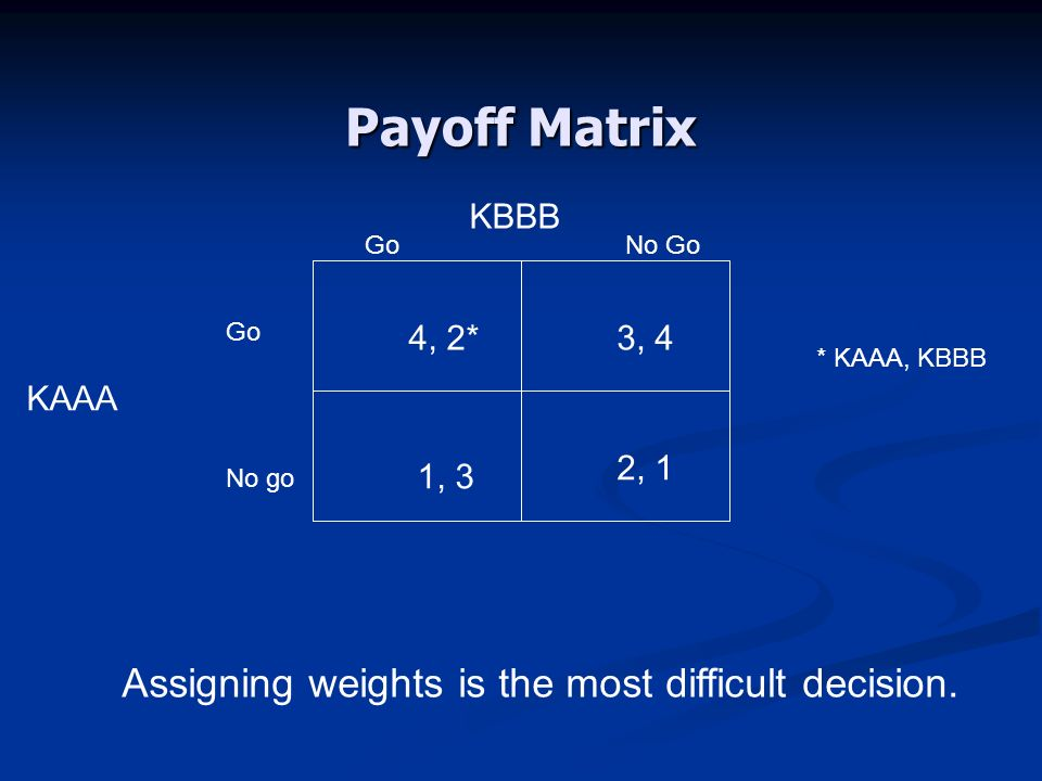 Payoff Matrix KBBB KAAA Go No go GoNo Go 4, 2*3, 4 1, 3 2, 1 Assigning weights is the most difficult decision. * KAAA, KBBB