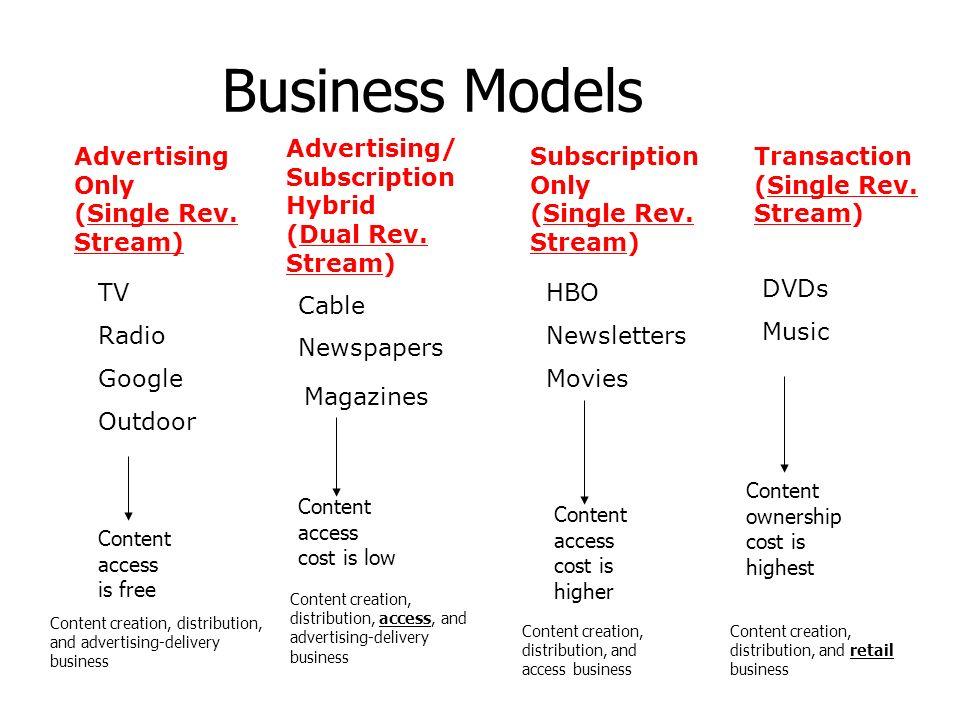 Business Models Advertising Only (Single Rev. Stream) Advertising/ Subscription Hybrid (Dual Rev. Stream) Subscription Only (Single Rev. Stream) Trans