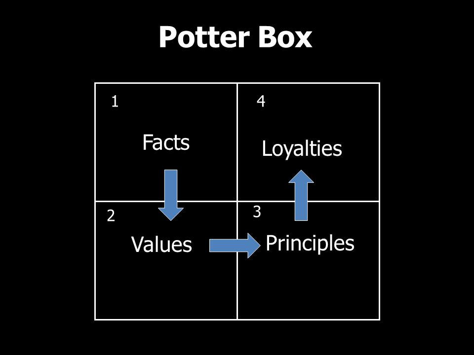 Potter Box Facts 1 Values 2 Principles 3 Loyalties 4