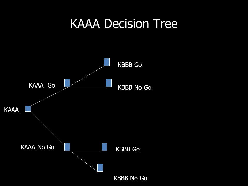KAAA Decision Tree KAAA KAAA Go KBBB Go KBBB No Go KAAA No Go KBBB Go KBBB No Go
