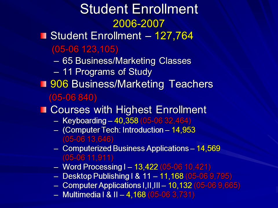 Student Enrollment 2006-2007 Student Enrollment – 127,764 (05-06 123,105) (05-06 123,105) –65 Business/Marketing Classes –11 Programs of Study 906 Business/Marketing Teachers (05-06 840) (05-06 840) Courses with Highest Enrollment –Keyboarding – 40,358 (05-06 32,464) –(Computer Tech: Introduction – 14,953 (05-06 13,646) (05-06 13,646) –Computerized Business Applications – 14,569 (05-06 11,911) (05-06 11,911) –Word Processing I – 13,422 (05-06 10,421) –Desktop Publishing I & 11 – 11,168 (05-06 9,795) –Computer Applications I,II,III – 10,132 (05-06 9,665) –Multimedia I & II – 4,168 (05-06 3,731)