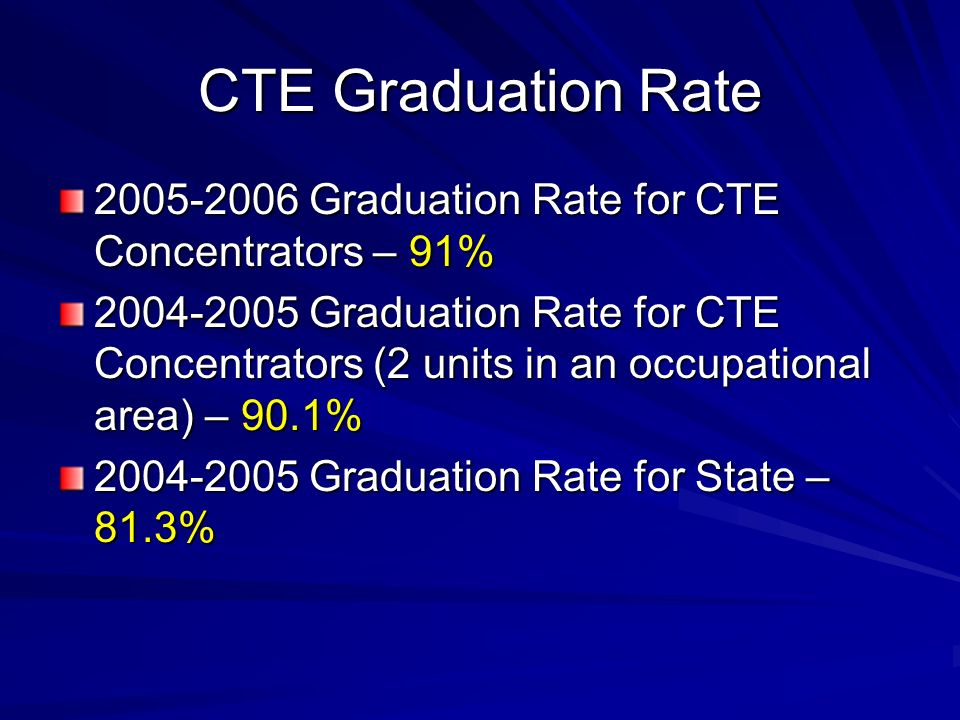CTE Graduation Rate 2005-2006 Graduation Rate for CTE Concentrators – 91% 2004-2005 Graduation Rate for CTE Concentrators (2 units in an occupational