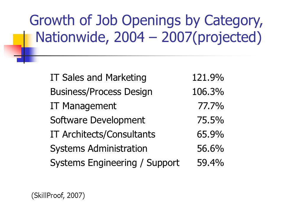 IT Sales and Marketing121.9% Business/Process Design106.3% IT Management77.7% Software Development75.5% IT Architects/Consultants65.9% Systems Adminis