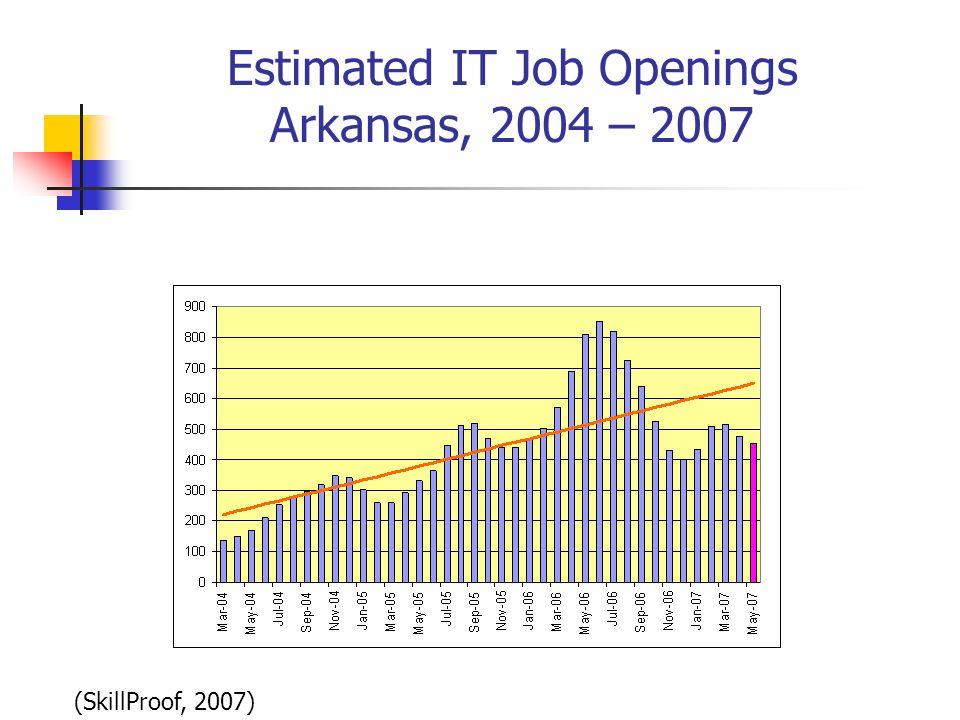 Estimated IT Job Openings Arkansas, 2004 – 2007 (SkillProof, 2007)