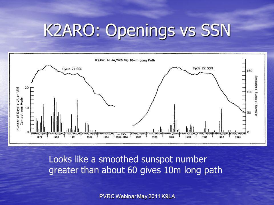 PVRC Webinar May 2011 K9LA K2ARO: Openings vs SSN Looks like a smoothed sunspot number greater than about 60 gives 10m long path