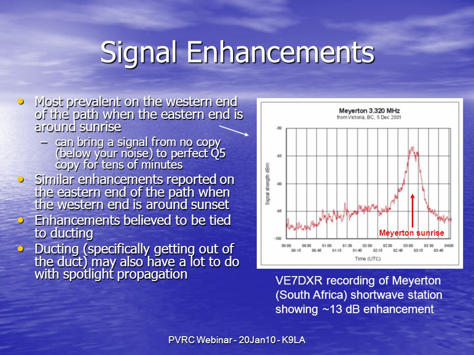 PVRC Webinar - 20Jan10 - K9LA Signal Enhancements Most prevalent on the western end of the path when the eastern end is around sunrise Most prevalent