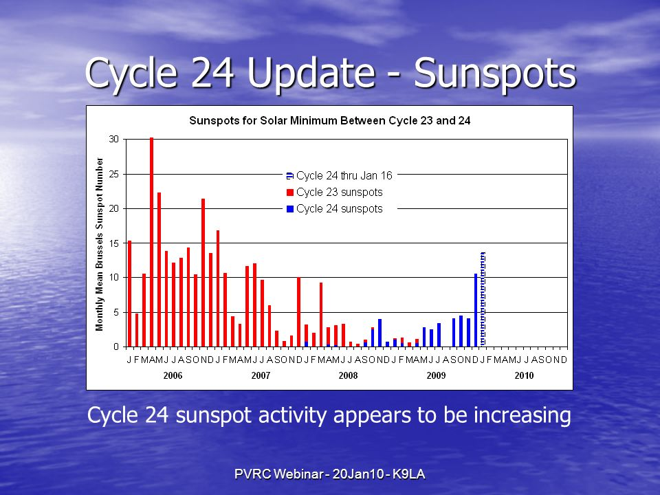 PVRC Webinar - 20Jan10 - K9LA Cycle 24 Update - Sunspots Cycle 24 sunspot activity appears to be increasing