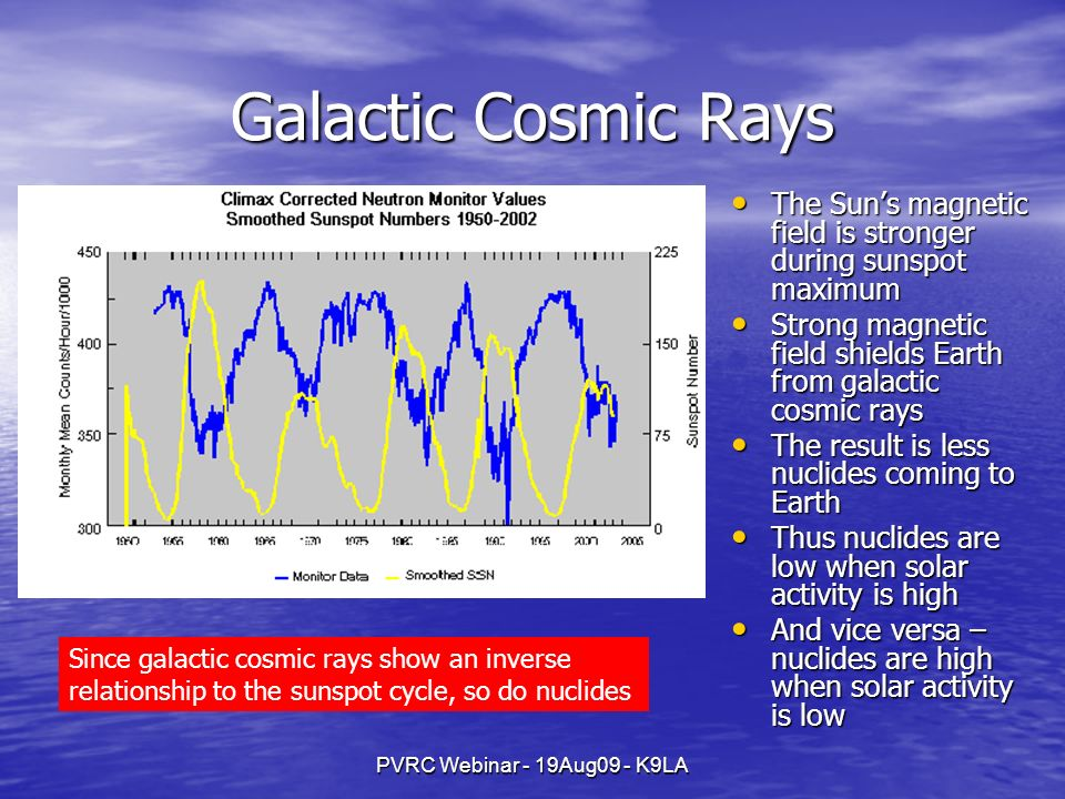 PVRC Webinar - 19Aug09 - K9LA Galactic Cosmic Rays The Suns magnetic field is stronger during sunspot maximum The Suns magnetic field is stronger duri