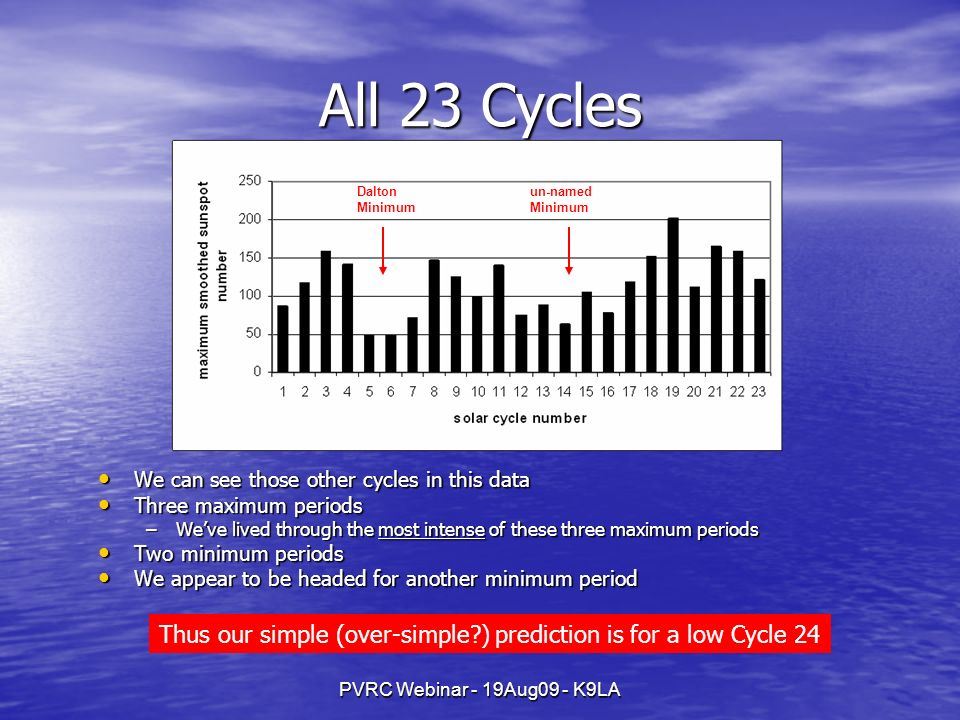 PVRC Webinar - 19Aug09 - K9LA All 23 Cycles We can see those other cycles in this data We can see those other cycles in this data Three maximum period
