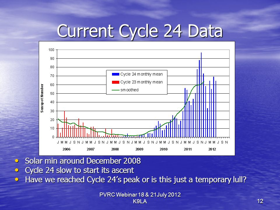 PVRC Webinar 18 & 21July 2012 K9LA Current Cycle 24 Data Solar min around December 2008 Solar min around December 2008 Cycle 24 slow to start its ascent Cycle 24 slow to start its ascent Have we reached Cycle 24s peak or is this just a temporary lull.