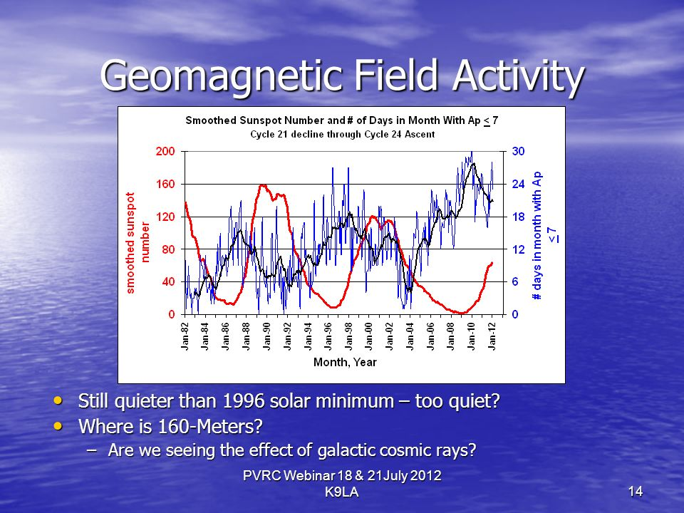 PVRC Webinar 18 & 21July 2012 K9LA Geomagnetic Field Activity Still quieter than 1996 solar minimum – too quiet.