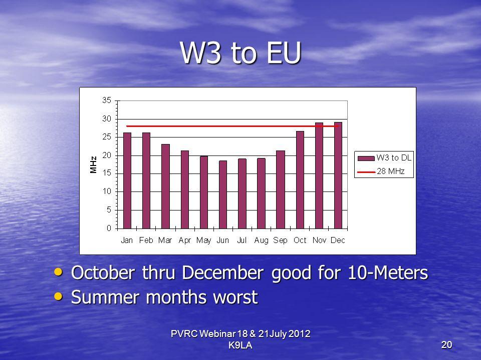 PVRC Webinar 18 & 21July 2012 K9LA W3 to EU October thru December good for 10-Meters October thru December good for 10-Meters Summer months worst Summer months worst 20