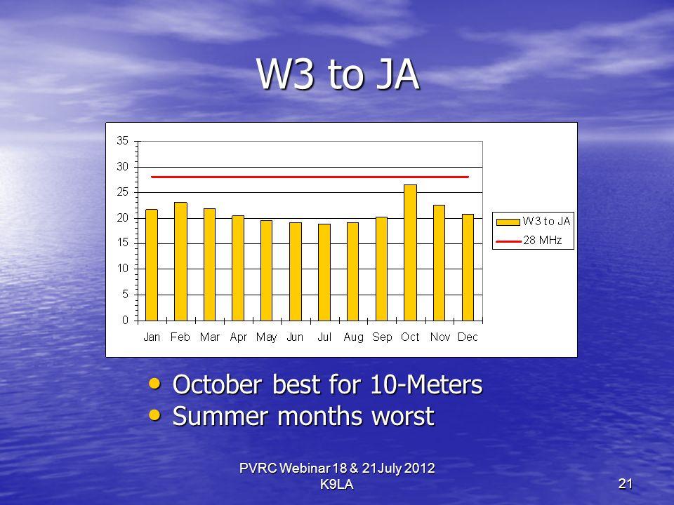 PVRC Webinar 18 & 21July 2012 K9LA W3 to JA October best for 10-Meters October best for 10-Meters Summer months worst Summer months worst 21