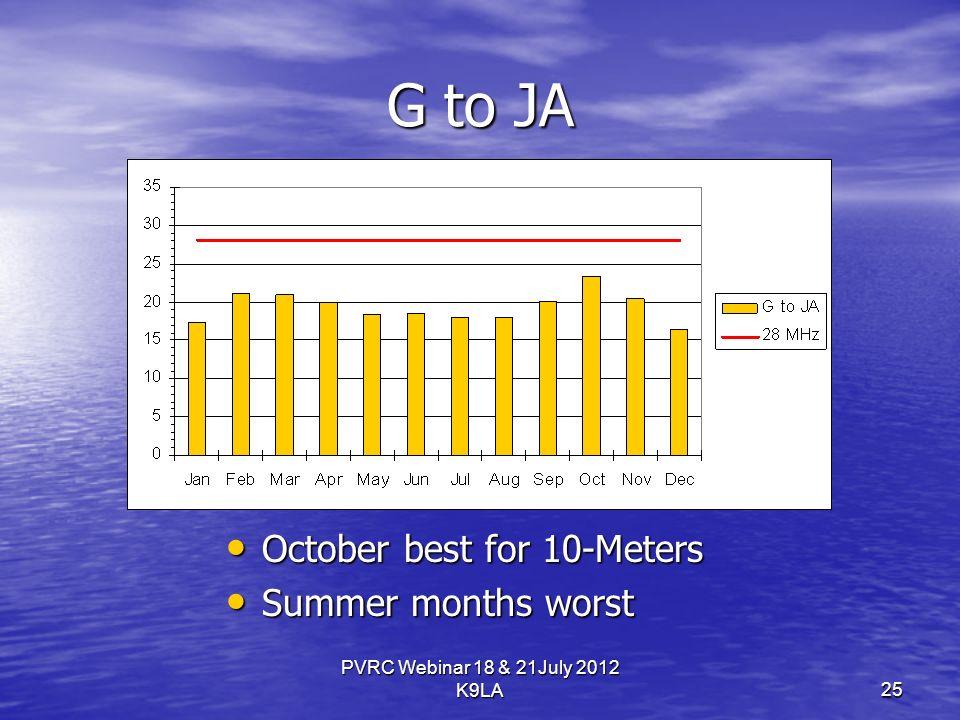 G to JA October best for 10-Meters October best for 10-Meters Summer months worst Summer months worst PVRC Webinar 18 & 21July 2012 K9LA25
