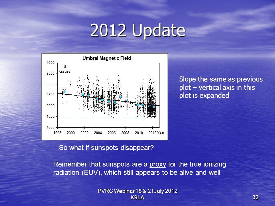2012 Update PVRC Webinar 18 & 21July 2012 K9LA So what if sunspots disappear.