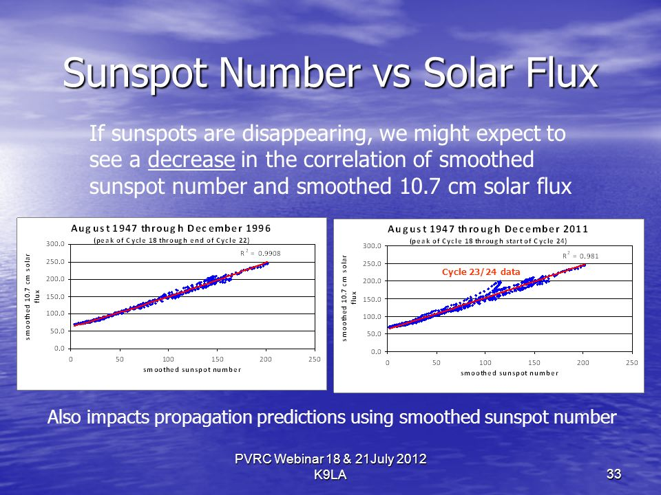 Sunspot Number vs Solar Flux PVRC Webinar 18 & 21July 2012 K9LA33 If sunspots are disappearing, we might expect to see a decrease in the correlation of smoothed sunspot number and smoothed 10.7 cm solar flux Cycle 23/24 data Also impacts propagation predictions using smoothed sunspot number