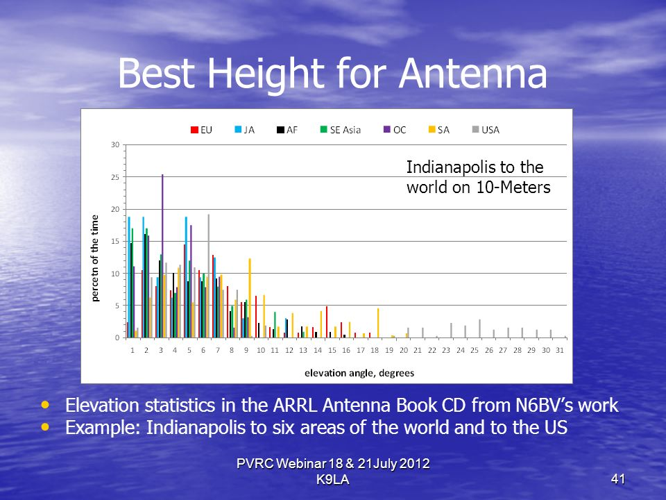 Best Height for Antenna Elevation statistics in the ARRL Antenna Book CD from N6BVs work Example: Indianapolis to six areas of the world and to the US Indianapolis to the world on 10-Meters PVRC Webinar 18 & 21July 2012 K9LA 41
