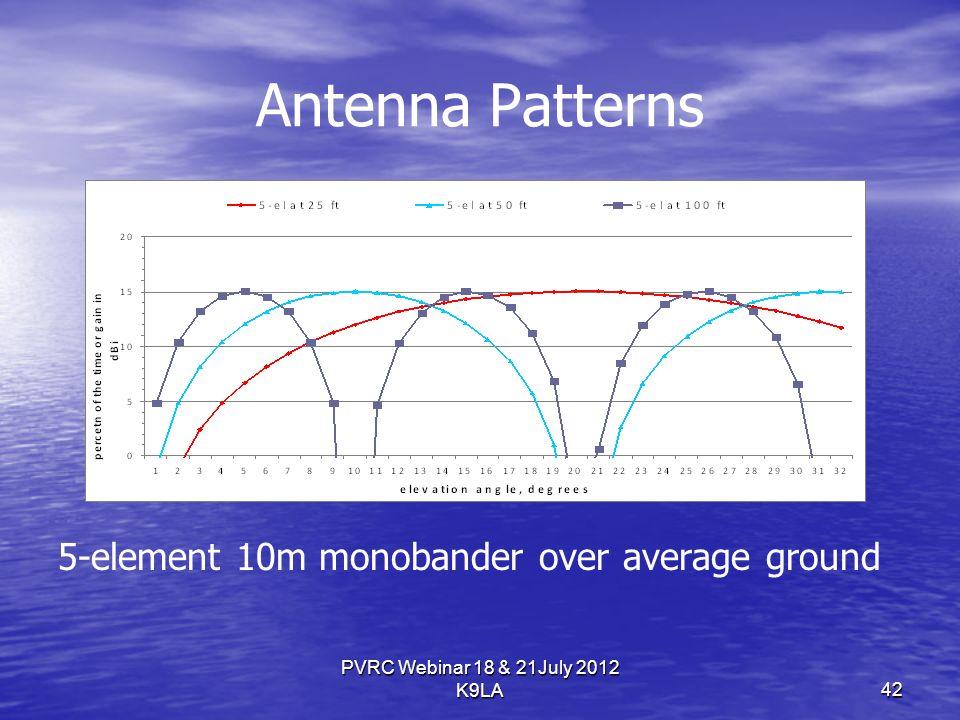 Antenna Patterns 5-element 10m monobander over average ground PVRC Webinar 18 & 21July 2012 K9LA 42