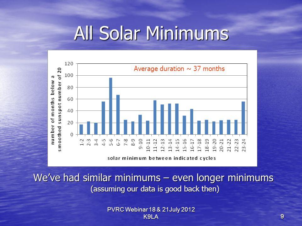 PVRC Webinar 18 & 21July 2012 K9LA All Solar Minimums Weve had similar minimums – even longer minimums (assuming our data is good back then) Average duration ~ 37 months 9