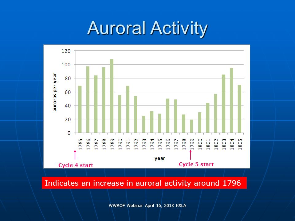 WWROF Webinar April 16, 2013 K9LA Auroral Activity Indicates an increase in auroral activity around 1796 Cycle 4 start Cycle 5 start