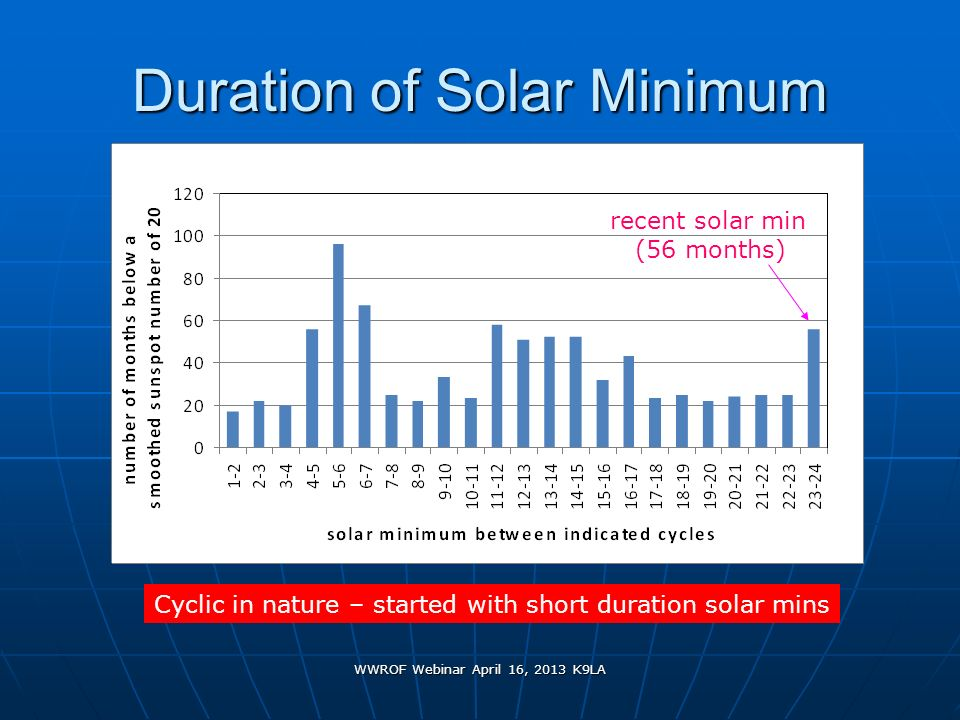 WWROF Webinar April 16, 2013 K9LA Duration of Solar Minimum Cyclic in nature – started with short duration solar mins recent solar min (56 months)