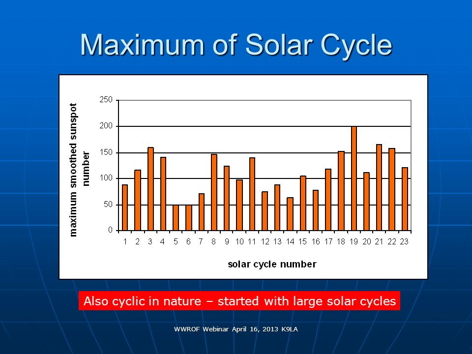 WWROF Webinar April 16, 2013 K9LA Maximum of Solar Cycle Also cyclic in nature – started with large solar cycles