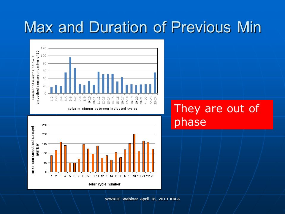 WWROF Webinar April 16, 2013 K9LA Max and Duration of Previous Min They are out of phase