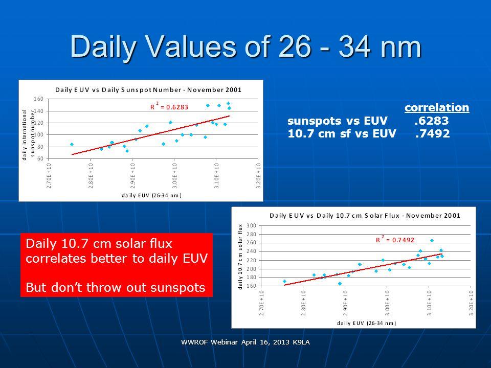 WWROF Webinar April 16, 2013 K9LA Daily Values of 26 - 34 nm correlation sunspots vs EUV.6283 10.7 cm sf vs EUV.7492 Daily 10.7 cm solar flux correlat