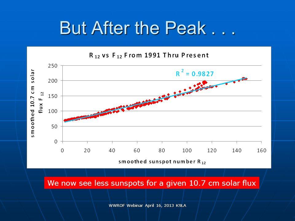 WWROF Webinar April 16, 2013 K9LA But After the Peak... We now see less sunspots for a given 10.7 cm solar flux
