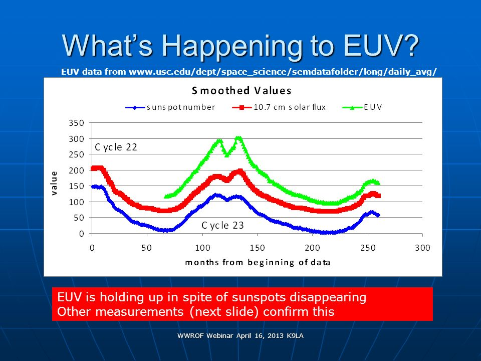 WWROF Webinar April 16, 2013 K9LA Whats Happening to EUV? EUV is holding up in spite of sunspots disappearing Other measurements (next slide) confirm