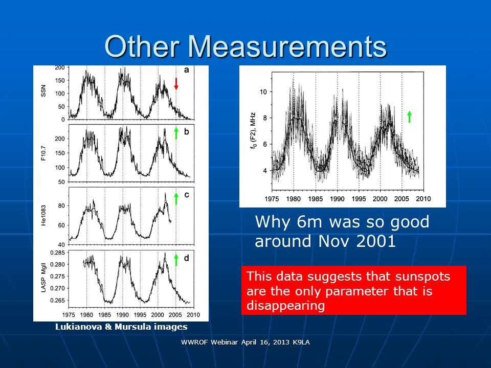 WWROF Webinar April 16, 2013 K9LA Other Measurements Why 6m was so good around Nov 2001 This data suggests that sunspots are the only parameter that i