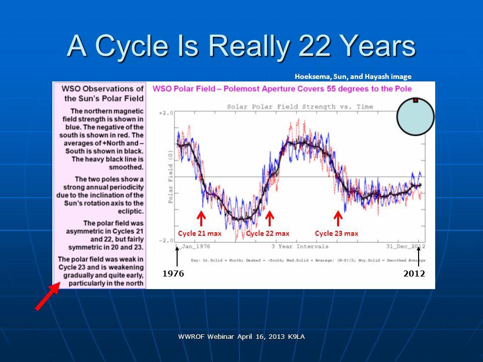 WWROF Webinar April 16, 2013 K9LA A Cycle Is Really 22 Years Cycle 21 max 19762012 Hoeksema, Sun, and Hayash image Cycle 22 maxCycle 23 max