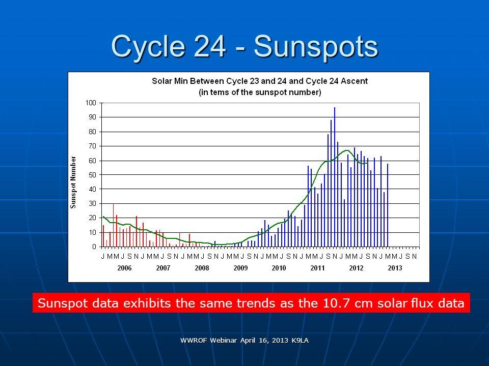 WWROF Webinar April 16, 2013 K9LA Cycle 24 - Sunspots Sunspot data exhibits the same trends as the 10.7 cm solar flux data