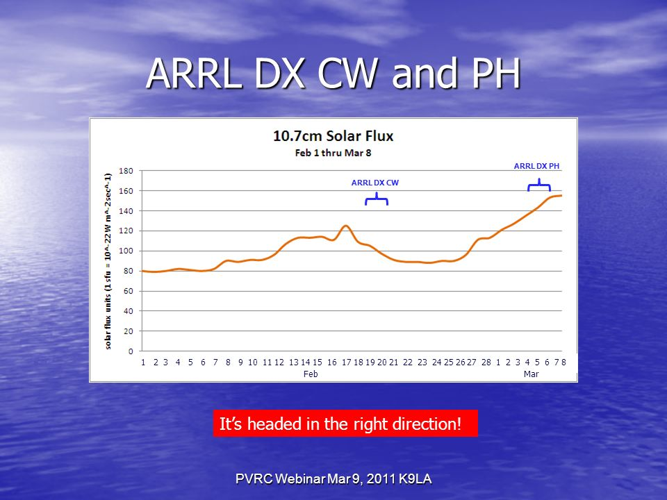 ARRL DX CW and PH PVRC Webinar Mar 9, 2011 K9LA FebMar Its headed in the right direction.