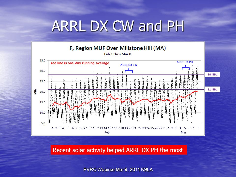 ARRL DX CW and PH PVRC Webinar Mar 9, 2011 K9LA Recent solar activity helped ARRL DX PH the most ARRL DX CW ARRL DX PH red line is one-day running average FebMar 28 MHz 21 MHz