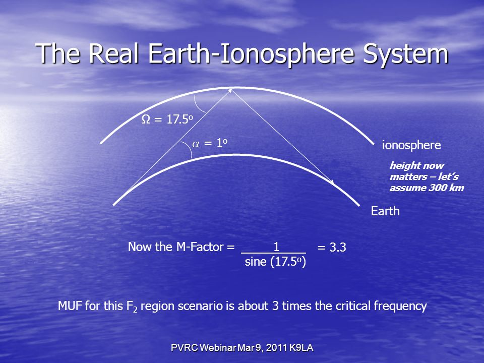PVRC Webinar Mar 9, 2011 K9LA The Real Earth-Ionosphere System ionosphere Earth height now matters – lets assume 300 km Now the M-Factor = 1 sine (17.5 o ) = 3.3 MUF for this F 2 region scenario is about 3 times the critical frequency = 1 o Ω = 17.5 o