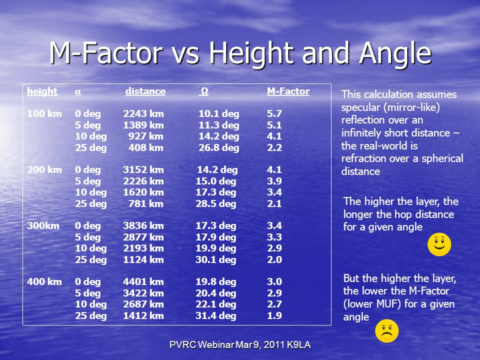 M-Factor vs Height and Angle PVRC Webinar Mar 9, 2011 K9LA This calculation assumes specular (mirror-like) reflection over an infinitely short distance – the real-world is refraction over a spherical distance height distance ΩM-Factor 100 km0 deg2243 km 10.1 deg5.7 5 deg1389 km 11.3 deg deg 927 km 14.2 deg deg 408 km 26.8 deg km0 deg3152 km 14.2 deg4.1 5 deg2226 km 15.0 deg deg1620 km 17.3 deg deg 781 km 28.5 deg km0 deg3836 km 17.3 deg3.4 5 deg2877 km 17.9 deg deg2193 km 19.9 deg deg1124 km 30.1 deg km0 deg4401 km 19.8 deg3.0 5 deg3422 km 20.4 deg deg2687 km 22.1 deg deg1412 km 31.4 deg1.9 The higher the layer, the longer the hop distance for a given angle But the higher the layer, the lower the M-Factor (lower MUF) for a given angle
