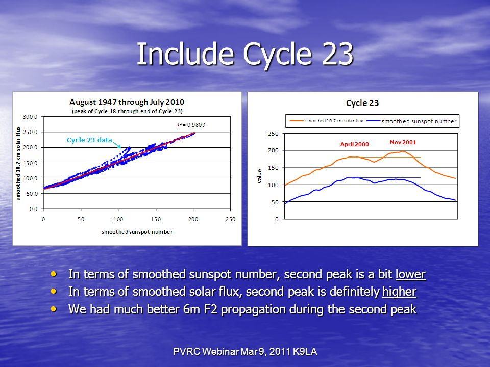 PVRC Webinar Mar 9, 2011 K9LA Include Cycle 23 In terms of smoothed sunspot number, second peak is a bit lower In terms of smoothed sunspot number, second peak is a bit lower In terms of smoothed solar flux, second peak is definitely higher In terms of smoothed solar flux, second peak is definitely higher We had much better 6m F2 propagation during the second peak We had much better 6m F2 propagation during the second peak Cycle 23 data April 2000 Nov 2001