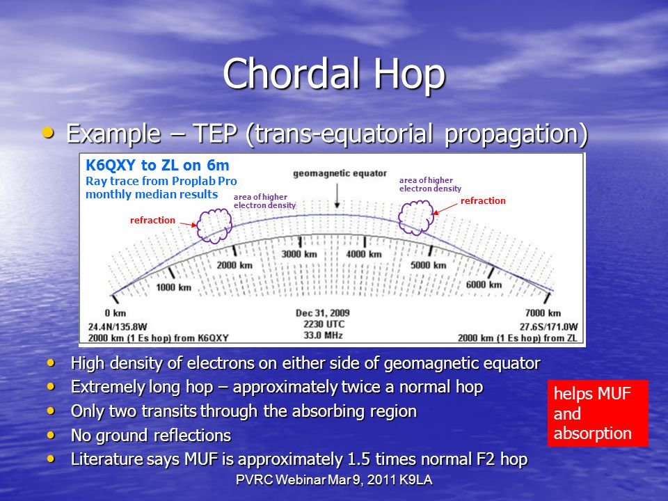 PVRC Webinar Mar 9, 2011 K9LA Chordal Hop Example – TEP (trans-equatorial propagation) Example – TEP (trans-equatorial propagation) K6QXY to ZL on 6m Ray trace from Proplab Pro monthly median results High density of electrons on either side of geomagnetic equator High density of electrons on either side of geomagnetic equator Extremely long hop – approximately twice a normal hop Extremely long hop – approximately twice a normal hop Only two transits through the absorbing region Only two transits through the absorbing region No ground reflections No ground reflections Literature says MUF is approximately 1.5 times normal F2 hop Literature says MUF is approximately 1.5 times normal F2 hop refraction helps MUF and absorption area of higher electron density