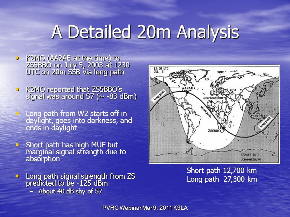 PVRC Webinar Mar 9, 2011 K9LA A Detailed 20m Analysis K2MO (AA2AE at the time) to ZS5BBO on July 5, 2003 at 1230 UTC on 20m SSB via long path K2MO (AA2AE at the time) to ZS5BBO on July 5, 2003 at 1230 UTC on 20m SSB via long path K2MO reported that ZS5BBOs signal was around S7 (~ -83 dBm) K2MO reported that ZS5BBOs signal was around S7 (~ -83 dBm) Long path from W2 starts off in daylight, goes into darkness, and ends in daylight Short path has high MUF but marginal signal strength due to absorption Long path signal strength from ZS predicted to be -125 dBm Long path signal strength from ZS predicted to be -125 dBm –About 40 dB shy of S7 Short path 12,700 km Long path 27,300 km