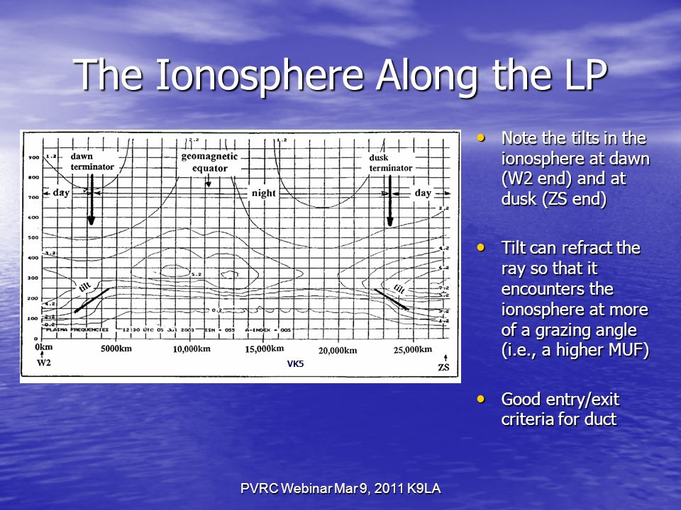 PVRC Webinar Mar 9, 2011 K9LA The Ionosphere Along the LP Note the tilts in the ionosphere at dawn (W2 end) and at dusk (ZS end) Note the tilts in the ionosphere at dawn (W2 end) and at dusk (ZS end) Tilt can refract the ray so that it encounters the ionosphere at more of a grazing angle (i.e., a higher MUF) Tilt can refract the ray so that it encounters the ionosphere at more of a grazing angle (i.e., a higher MUF) Good entry/exit criteria for duct Good entry/exit criteria for duct VK5