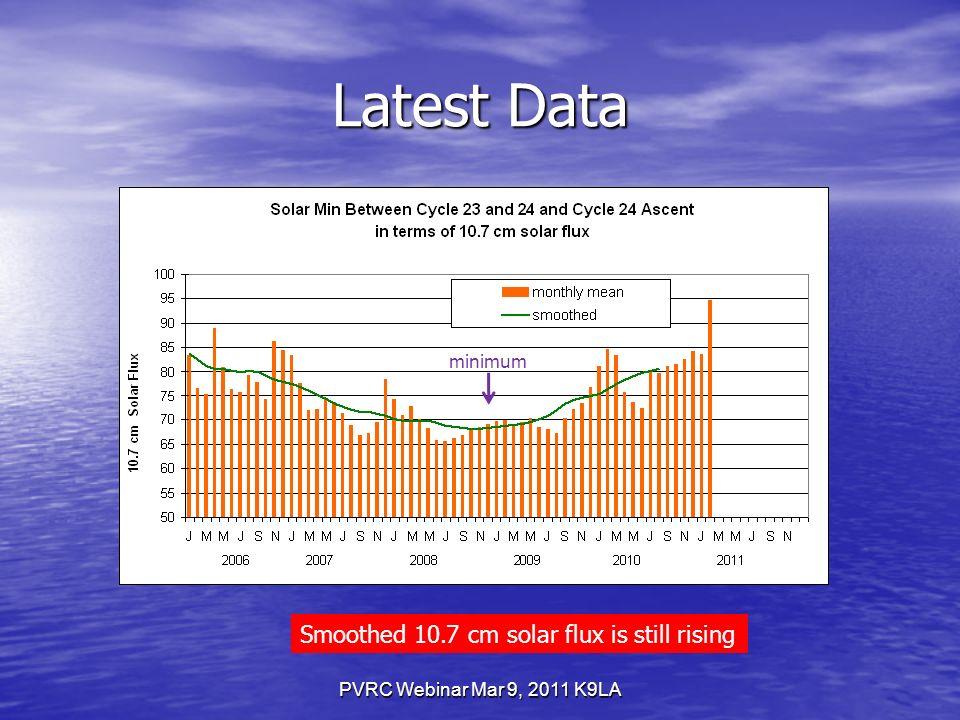 PVRC Webinar Mar 9, 2011 K9LA Latest Data minimum